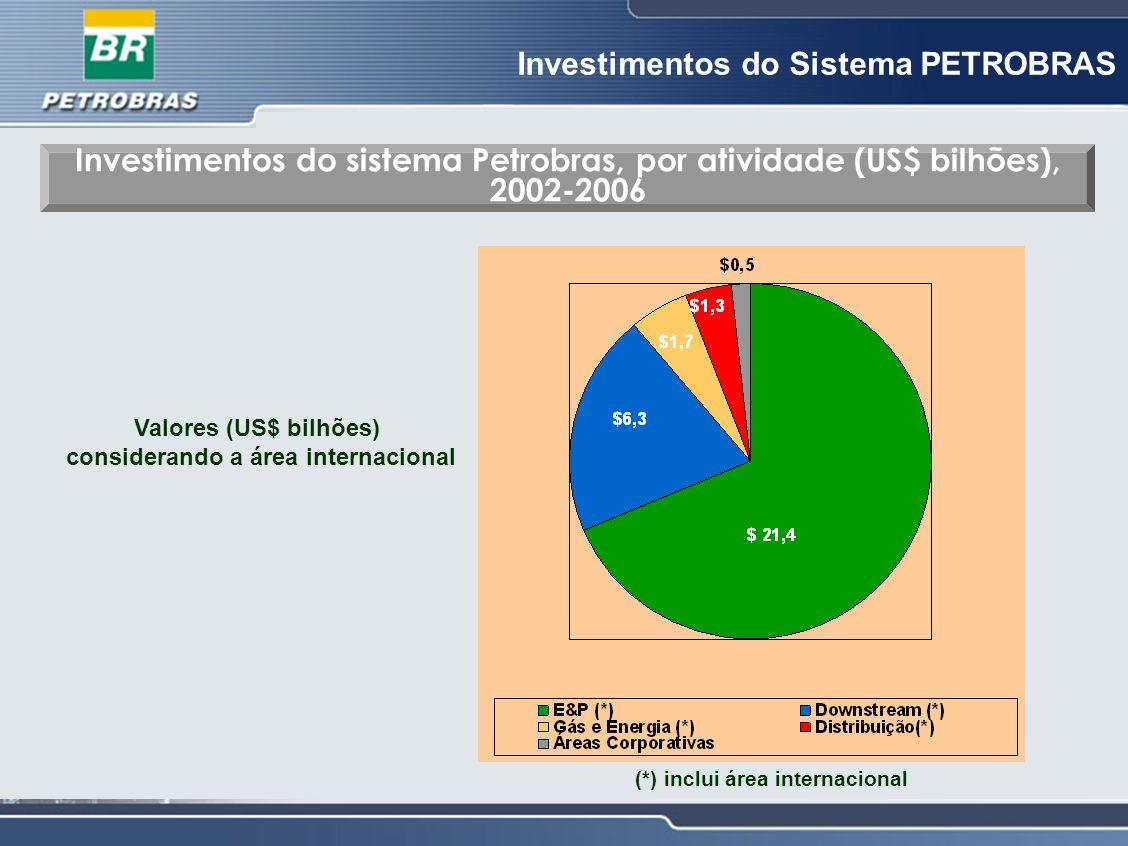 Investimentos do Sistema PETROBRAS Investimentos do sistema Petrobras, por atividade (US$ bilhões), 2002-2006 Valores (US$ bilhões) considerando a áre