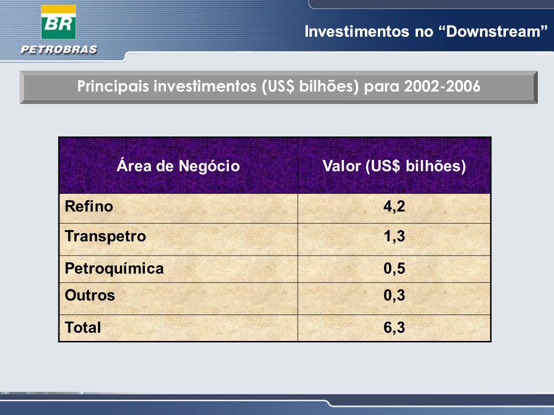 """Investimentos no """"Downstream"""" Principais investimentos (US$ bilhões) para 2002-2006 Área de NegócioValor (US$ bilhões) Refino4,2 Transpetro1,3 Petroqu"""