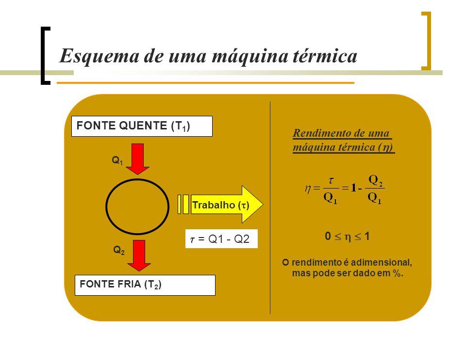 Esquema de uma máquina térmica FONTE QUENTE (T 1 ) FONTE FRIA (T 2 ) Trabalho (  ) Q1Q1 Q2Q2  = Q1 - Q2 0    1 O rendimento é adimensional, mas pode ser dado em %.