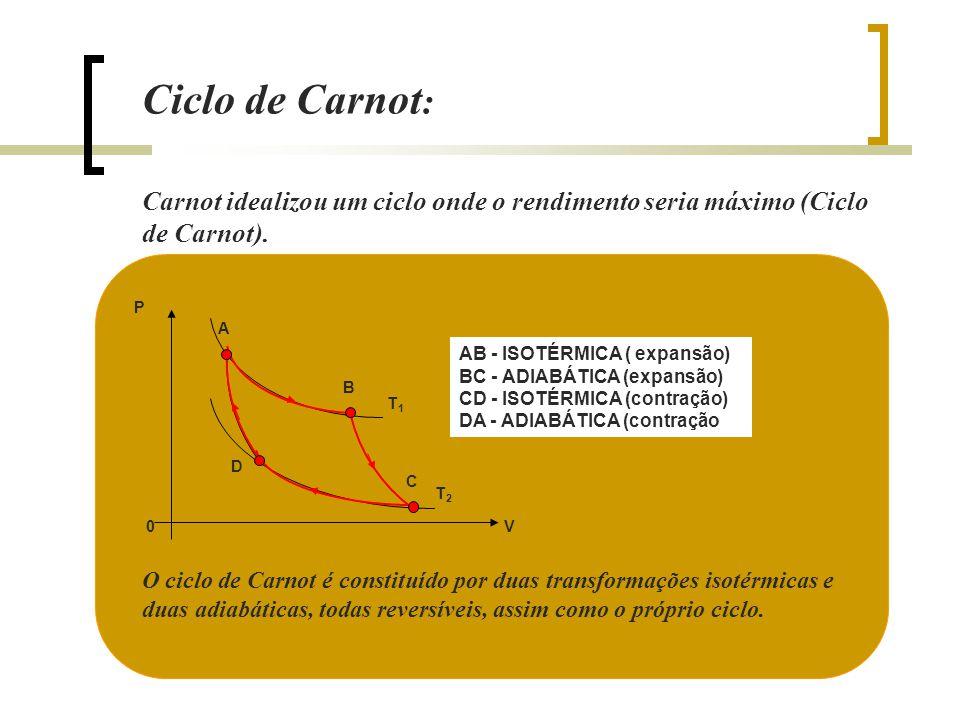 Professor Glayson Ciclo de Carnot : Carnot idealizou um ciclo onde o rendimento seria máximo (Ciclo de Carnot). O ciclo de Carnot é constituído por du
