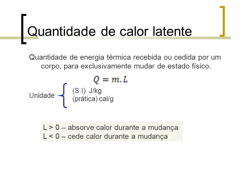 Quantidade de calor latente Quantidade de energia térmica recebida ou cedida por um corpo, para exclusivamente mudar de estado físico. Unidade (S.I) J