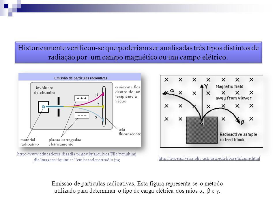 Historicamente verificou-se que poderiam ser analisadas três tipos distintos de radiação por um campo magnético ou um campo elétrico. Emissão de partí