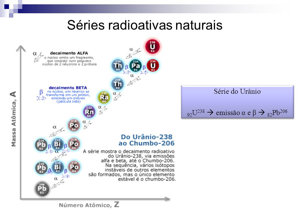 Séries radioativas naturais Série do Urânio 92 U 238  emissão α e β  82 Pb 206 Série do Urânio 92 U 238  emissão α e β  82 Pb 206