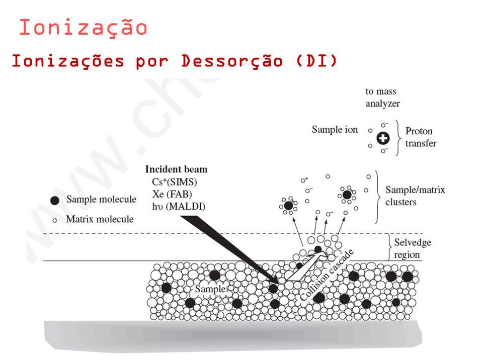 Ionização Ionizações por Dessorção (DI)