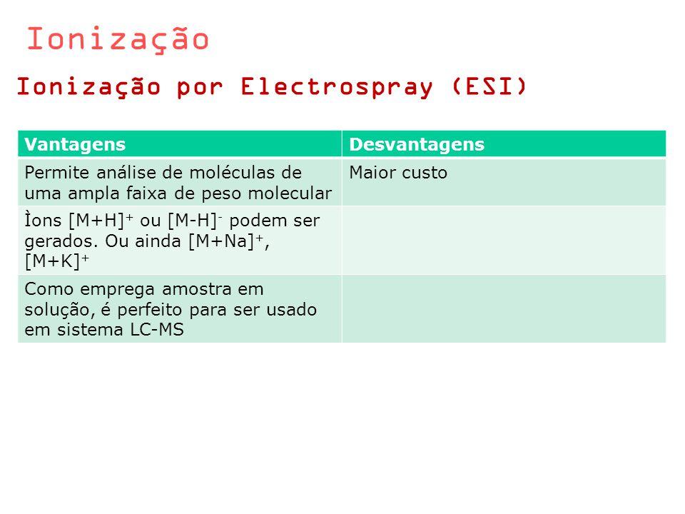 Ionização Ionização por Electrospray (ESI) VantagensDesvantagens Permite análise de moléculas de uma ampla faixa de peso molecular Maior custo Ìons [M