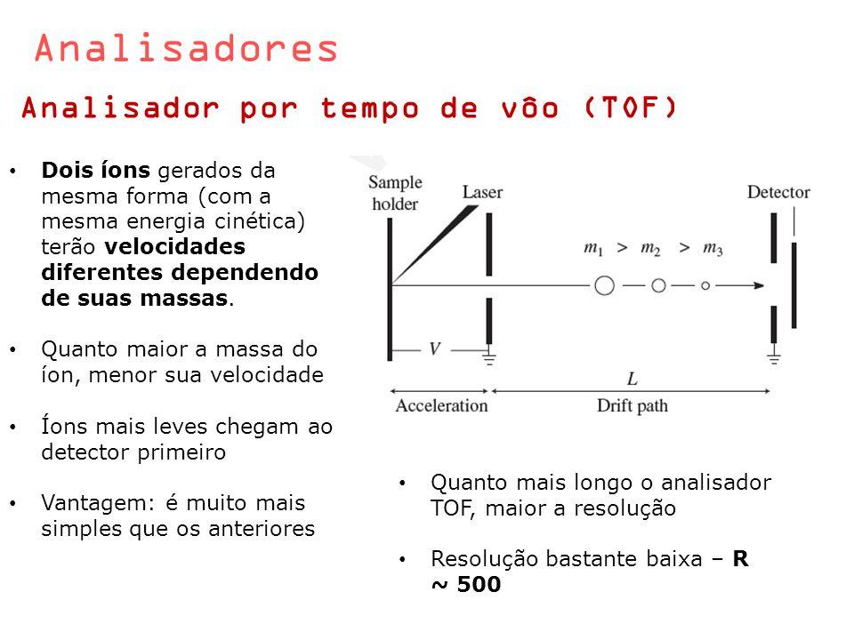 Analisadores Analisador por tempo de vôo (TOF) Dois íons gerados da mesma forma (com a mesma energia cinética) terão velocidades diferentes dependendo