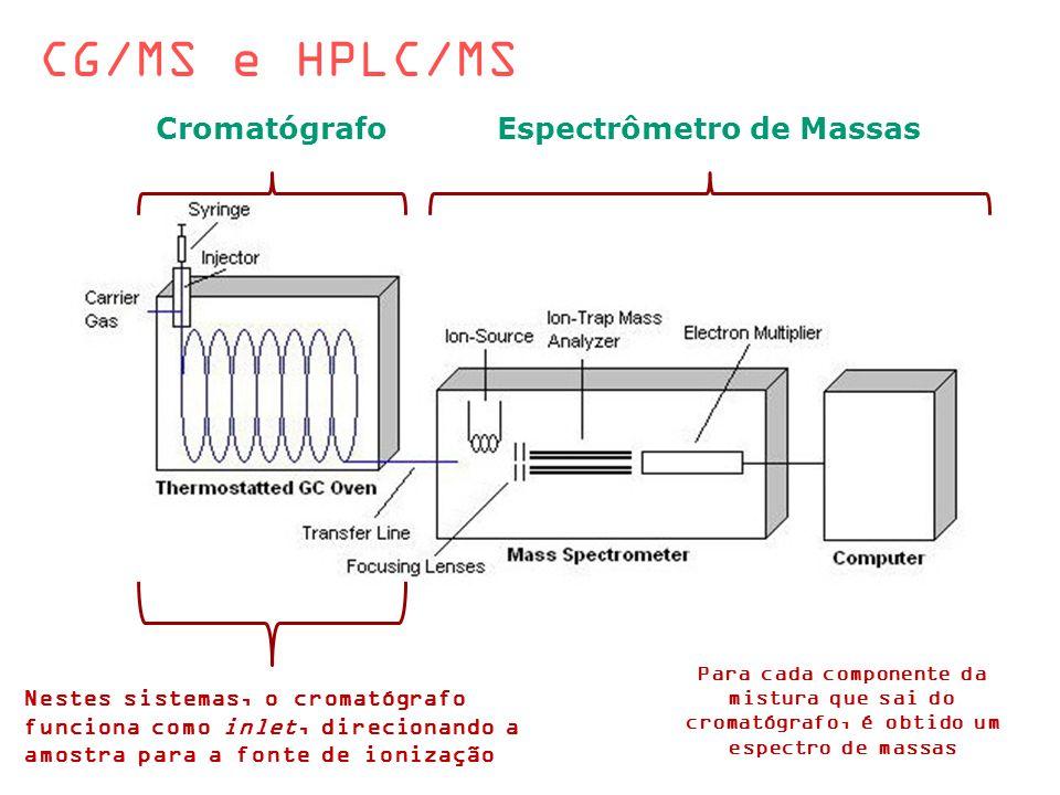 CG/MS e HPLC/MS Para cada componente da mistura que sai do cromatógrafo, é obtido um espectro de massas Cromatograma (2 compostos) Espectro de massas 1 Espectro de massas 2