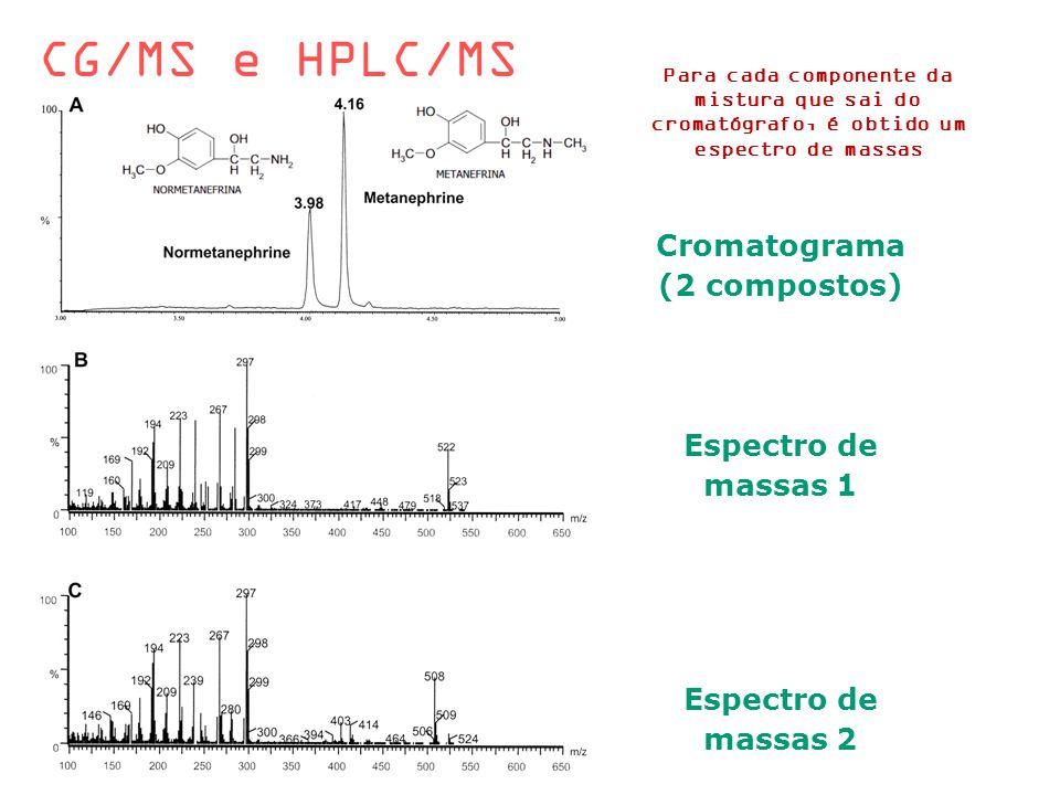 CG/MS e HPLC/MS Para cada componente da mistura que sai do cromatógrafo, é obtido um espectro de massas Cromatograma (2 compostos) Espectro de massas