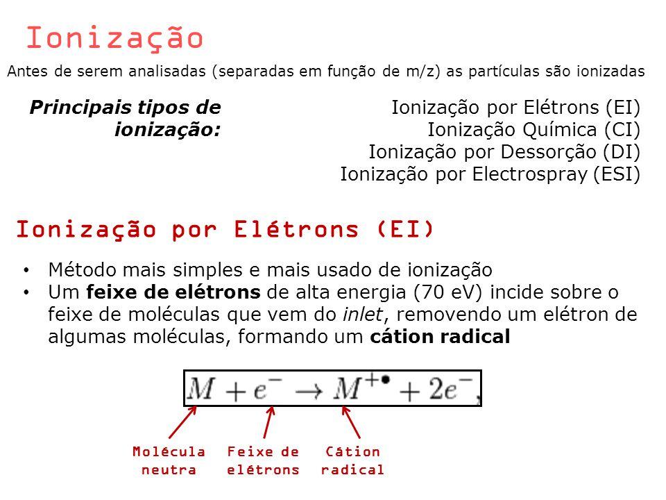Ionização Ionização por Elétrons (EI) Os cátions são direcionados pela placa repelente (+) em direção às placas aceleradoras (-), que produzem um feixe de cátions de alta velocidade em direção ao analisador