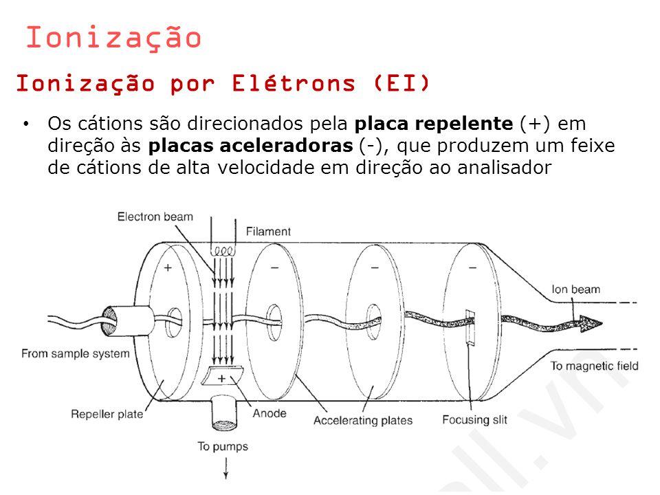 Ionização Ionização por Elétrons (EI) Os cátions são direcionados pela placa repelente (+) em direção às placas aceleradoras (-), que produzem um feix