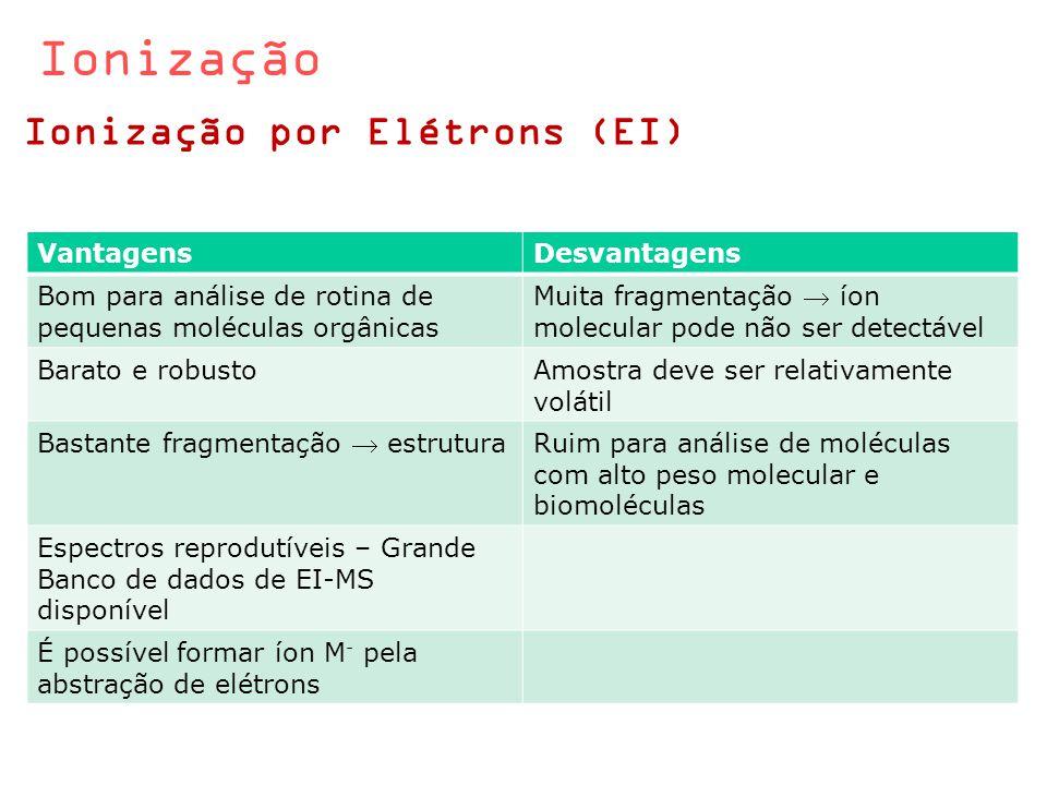 Ionização Ionização por Elétrons (EI) VantagensDesvantagens Bom para análise de rotina de pequenas moléculas orgânicas Muita fragmentação  íon molecu