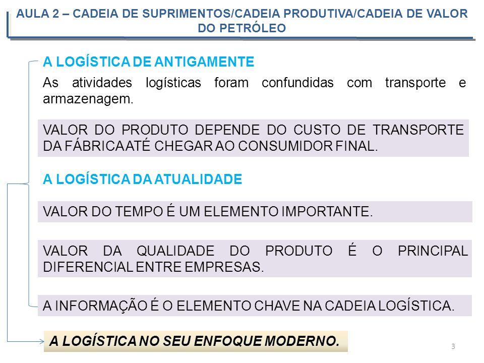 As atividades logísticas foram confundidas com transporte e armazenagem. AULA 2 – CADEIA DE SUPRIMENTOS/CADEIA PRODUTIVA/CADEIA DE VALOR DO PETRÓLEO 3