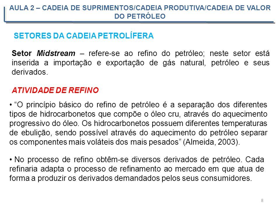 Setor Midstream – refere-se ao refino do petróleo; neste setor está inserida a importação e exportação de gás natural, petróleo e seus derivados. AULA