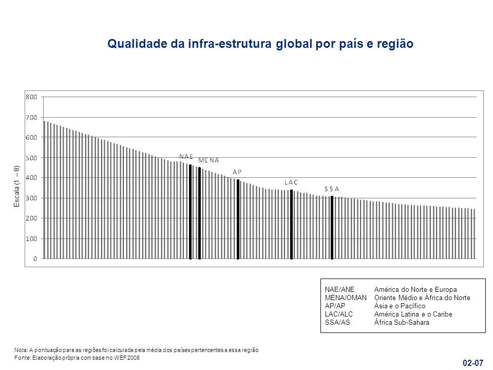 Qualidade das infra-estruturas por setor e região 1para 7 escala, onde 1 = subdesenvolvidos e 7 = tão extensa e eficiente como o melhor do mundo Fonte: Elaboração própria com base no WEF 2008 Nota: A classificação para as regiões foi o cálculo médio dos países pertencentes a essa região 03-07