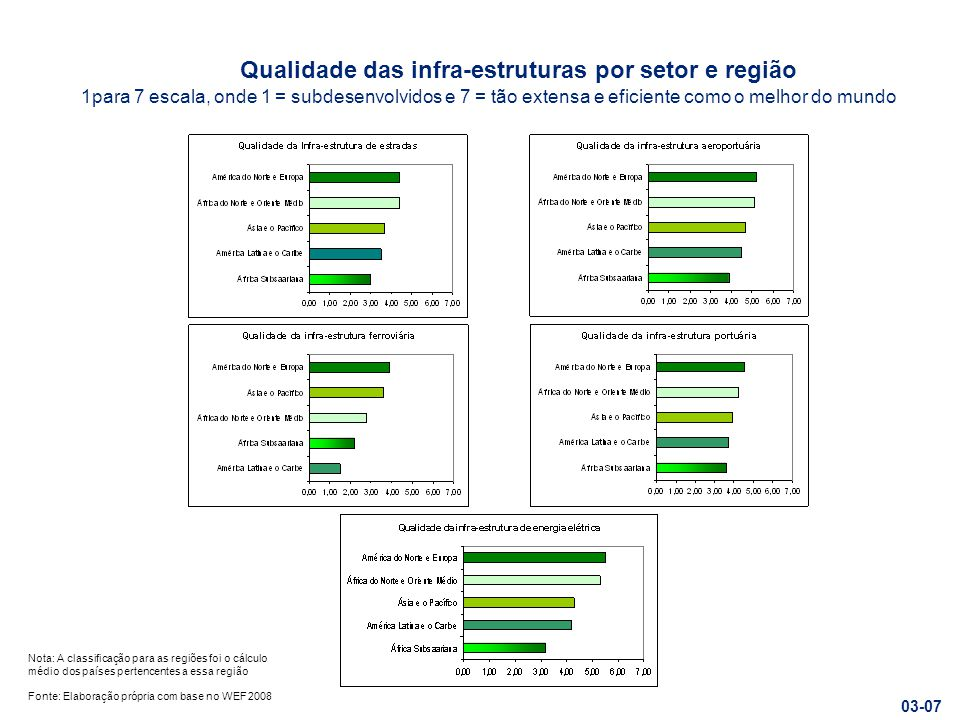 Qualidade das infra-estruturas por setor e região 1para 7 escala, onde 1 = subdesenvolvidos e 7 = tão extensa e eficiente como o melhor do mundo Fonte