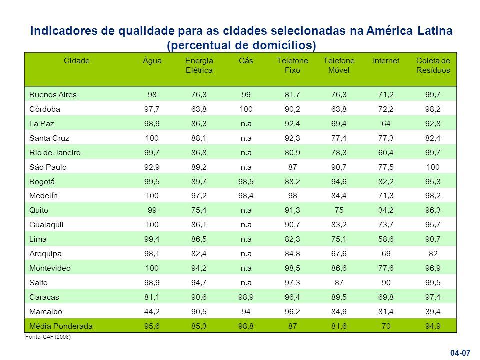 Rural Urbano Fonte: World Bank Porcentagem da população rural e urbana com acesso a fontes melhoradas de água e saneamento na América Latina e Caribe 05-07