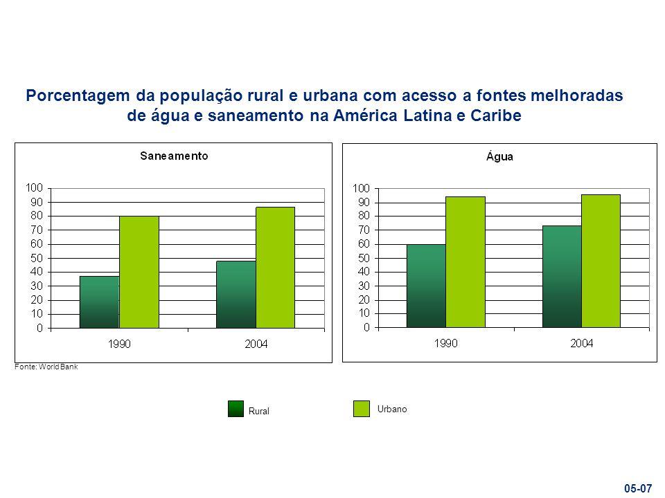 Rural Urbano Fonte: World Bank Porcentagem da população rural e urbana com acesso a fontes melhoradas de água e saneamento na América Latina e Caribe