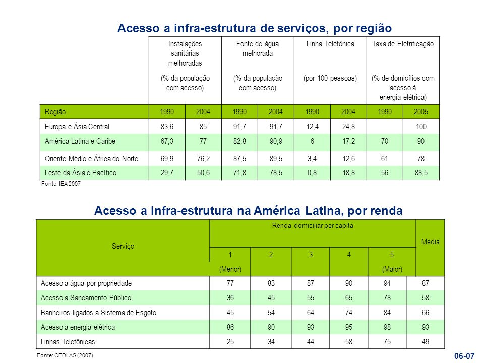 Serviço Renda domiciliar per capita Média 12345 (Menor)(Maior) Acesso a água por propriedade778387909487 Acesso a Saneamento Público364555657858 Banhe
