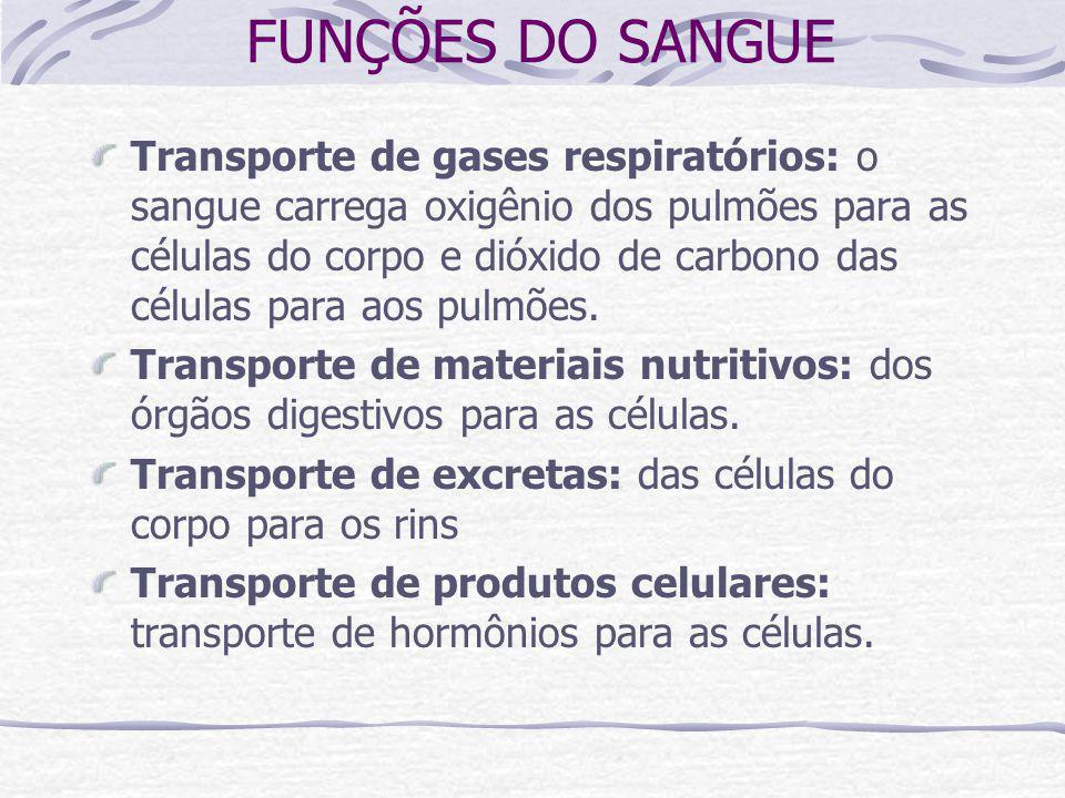 FUNÇÕES DO SANGUE Transporte de gases respiratórios: o sangue carrega oxigênio dos pulmões para as células do corpo e dióxido de carbono das células para aos pulmões.
