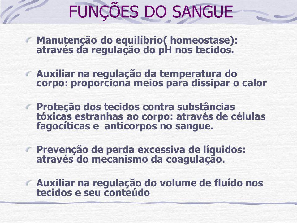 FUNÇÕES DO SANGUE Manutenção do equilíbrio( homeostase): através da regulação do pH nos tecidos.