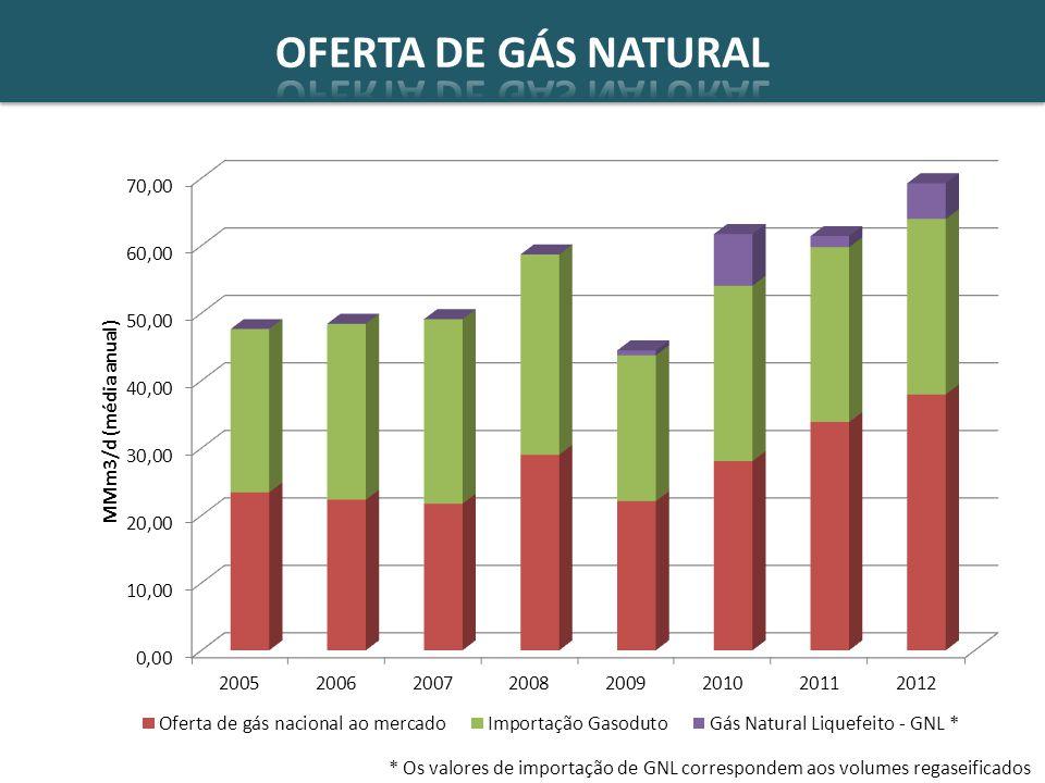 * Os valores de importação de GNL correspondem aos volumes regaseificados