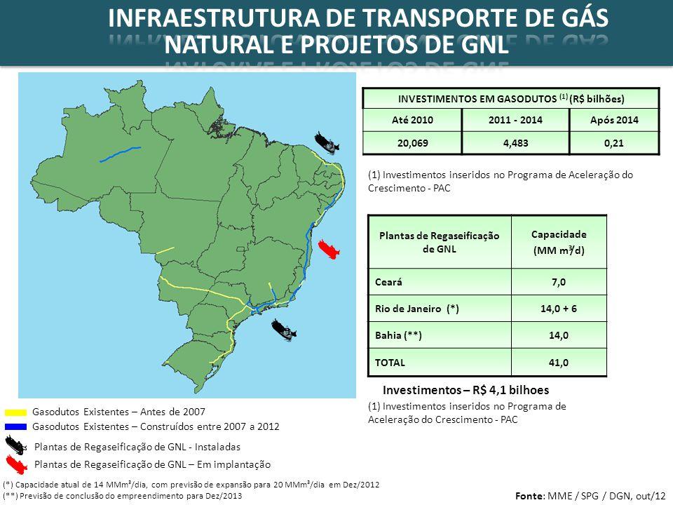 Gasodutos Existentes – Construídos entre 2007 a 2012 Gasodutos Existentes – Antes de 2007 Plantas de Regaseificação de GNL - Instaladas INVESTIMENTOS EM GASODUTOS (1) (R$ bilhões) Até 20102011 - 2014Após 2014 20,0694,4830,21 Fonte: MME / SPG / DGN, out/12 Plantas de Regaseificação de GNL Capacidade (MM m³/d) Ceará7,0 Rio de Janeiro (*)14,0 + 6 Bahia (**)14,0 TOTAL41,0 Plantas de Regaseificação de GNL – Em implantação (*) Capacidade atual de 14 MMm³/dia, com previsão de expansão para 20 MMm³/dia em Dez/2012 (**) Previsão de conclusão do empreendimento para Dez/2013 Investimentos – R$ 4,1 bilhoes (1) Investimentos inseridos no Programa de Aceleração do Crescimento - PAC