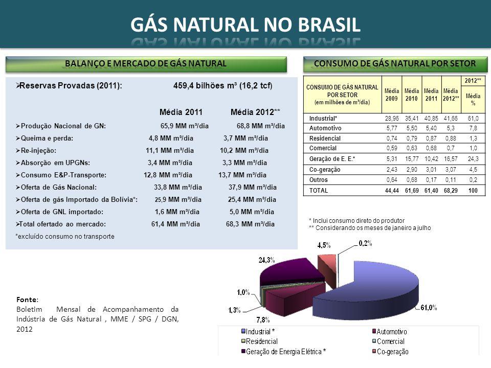 Fonte: MME - Resenha Energética Preliminar, 2011 e Boletim Mensal de Energia, fev/2012