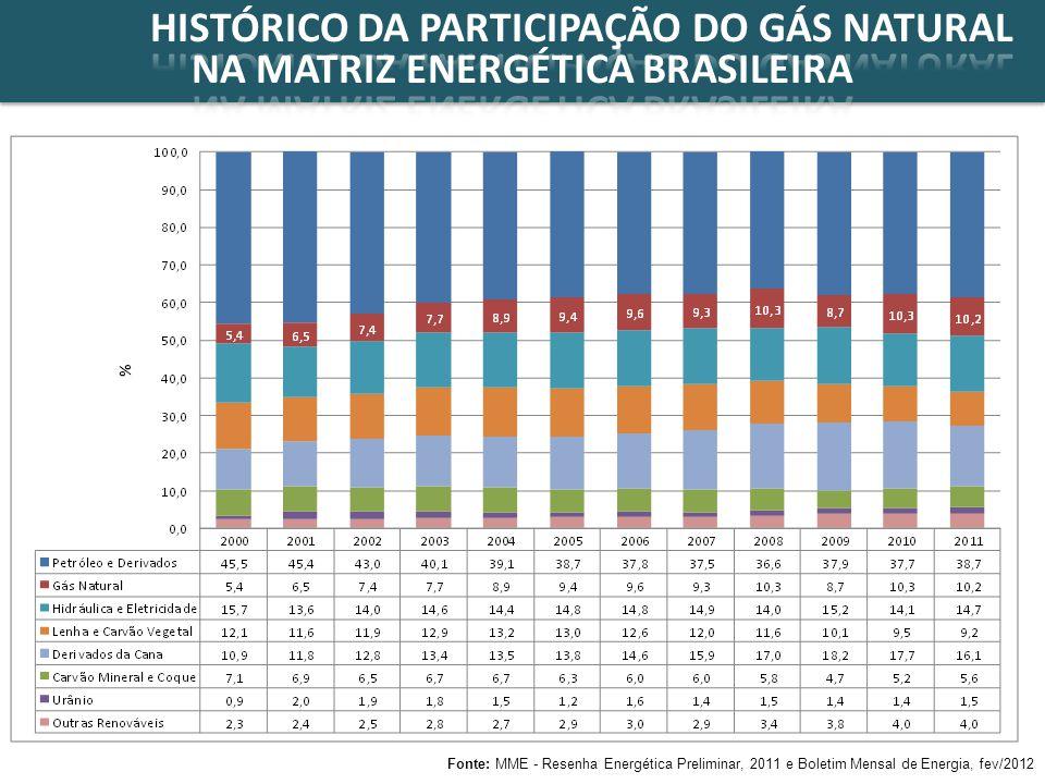 Fonte: Matriz Energética 2030 (MME, 2011) %