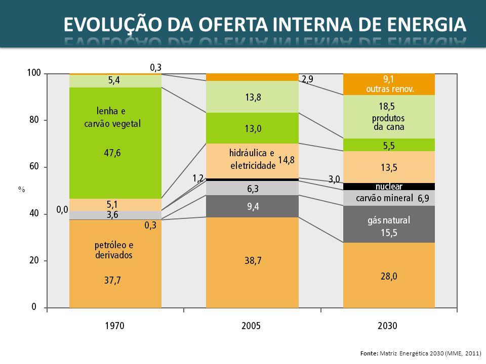 Distribuição Exploração Produção Importação Transporte UniãoEstados Fonte da imagem: ABEGAS citygate Lei do Gás