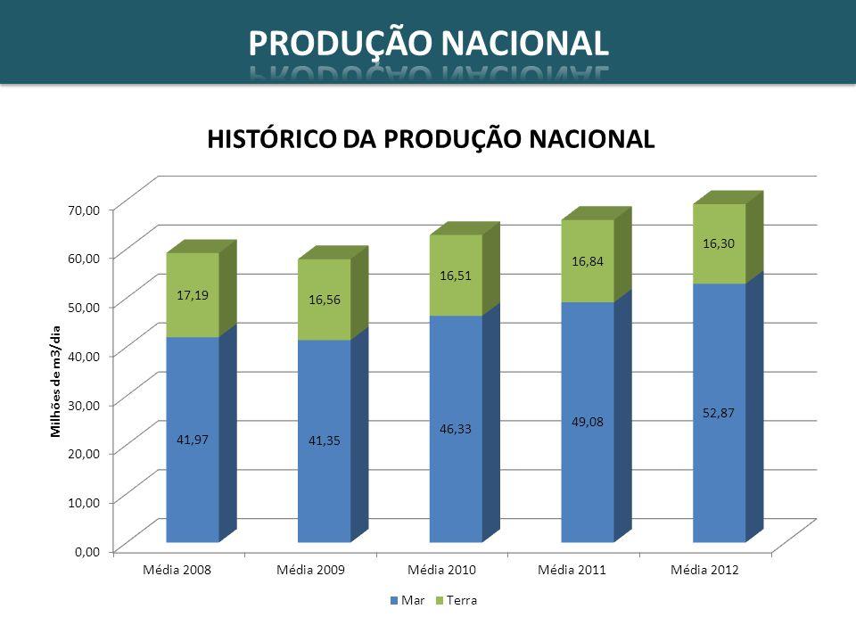 PREVISÃO DA OFERTA DE GÁS NATURAL