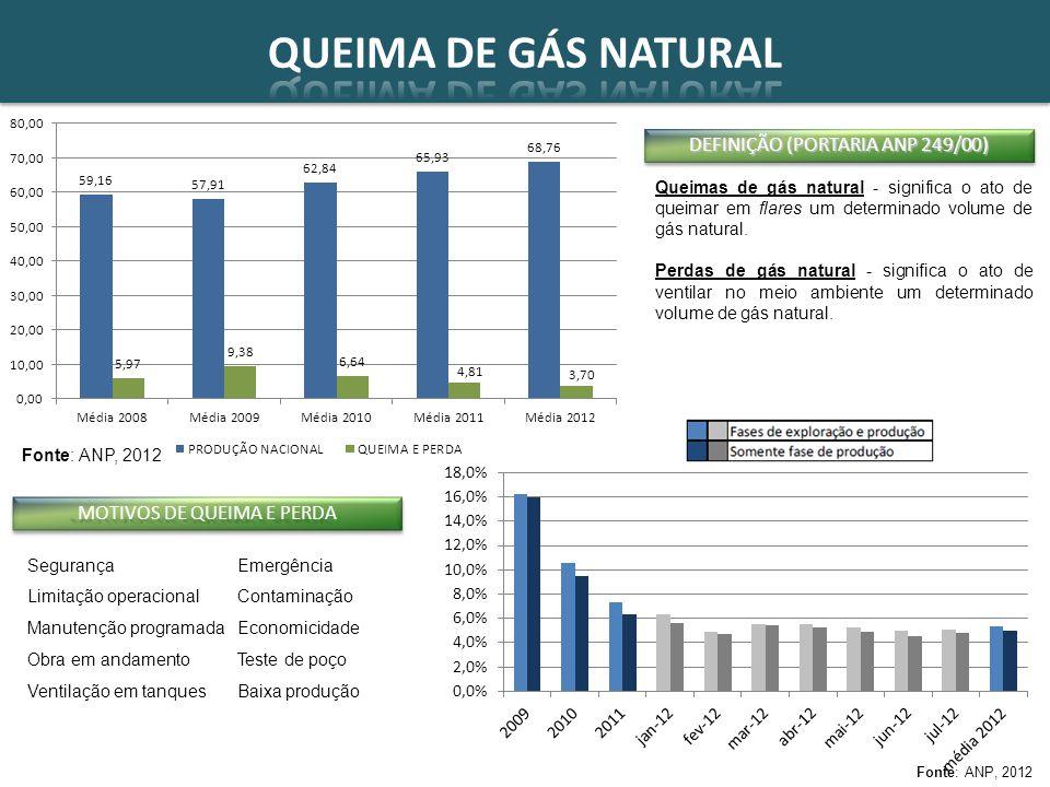 Fruto de amplo debate entre diversos agentes do setor, além dos Poderes Executivo e Legislativo Base para uma nova fase de expansão do mercado brasileiro de gás natural Sancionada em 5 de março de 2009 Trata das especificidades da indústria do gás natural Atração de investimentos em E&P e em infraestrutura de transporte
