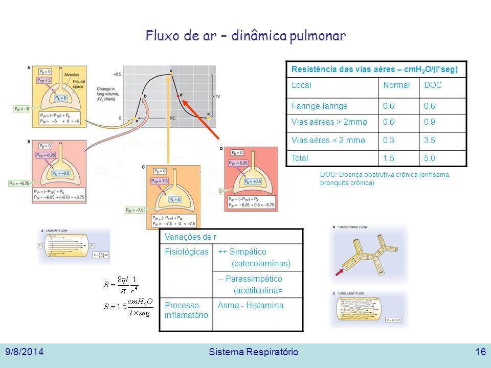 9/8/2014Sistema Respiratório16 Fluxo de ar – dinâmica pulmonar Resistência das vias aéres – cmH 2 O/(l*seg) LocalNormalDOC Faringe-laringe0.6 Vias aéreas > 2mmø0.60.9 Vias aéres < 2 mmø0.33.5 Total1.55.0 DOC: Doença obstrutiva crônica (enfisema, bronquite crônica) Variações de r Fisiológicas++ Simpático (catecolaminas) -- Parassimpático (acetilcolina= Processo inflamatório Asma - Histamina