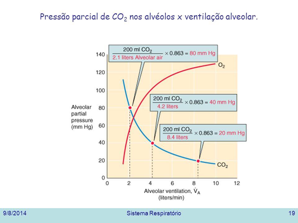 Pressão parcial de CO 2 nos alvéolos x ventilação alveolar. 9/8/2014Sistema Respiratório19