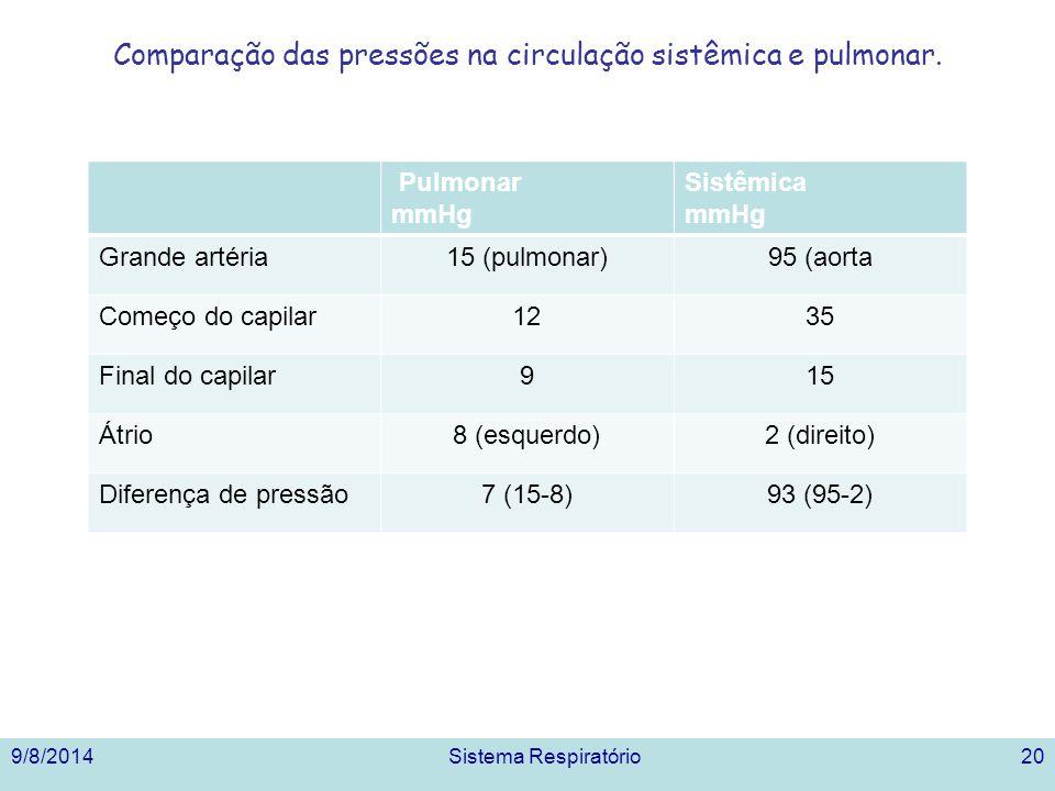 Comparação das pressões na circulação sistêmica e pulmonar. 9/8/2014Sistema Respiratório20 Pulmonar mmHg Sistêmica mmHg Grande artéria15 (pulmonar)95