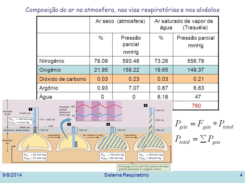 9/8/2014Sistema Respiratório4 Composição do ar na atmosfera, nas vias respiratórias e nos alvéolos Ar seco (atmosfera)Ar saturado de vapor de água (Traquéia) %Pressão parcial mmHg %Pressão parcial mmHg Nitrogênio78.09593.4873.26556.78 Oxigênio21.95159.2219.65149.37 Dióxido de carbono 0.03 0.23 0.03 0.21 Argônio 0.93 7.07 0.87 6.63 Água 0 0 6.18 47 Total100760100 760