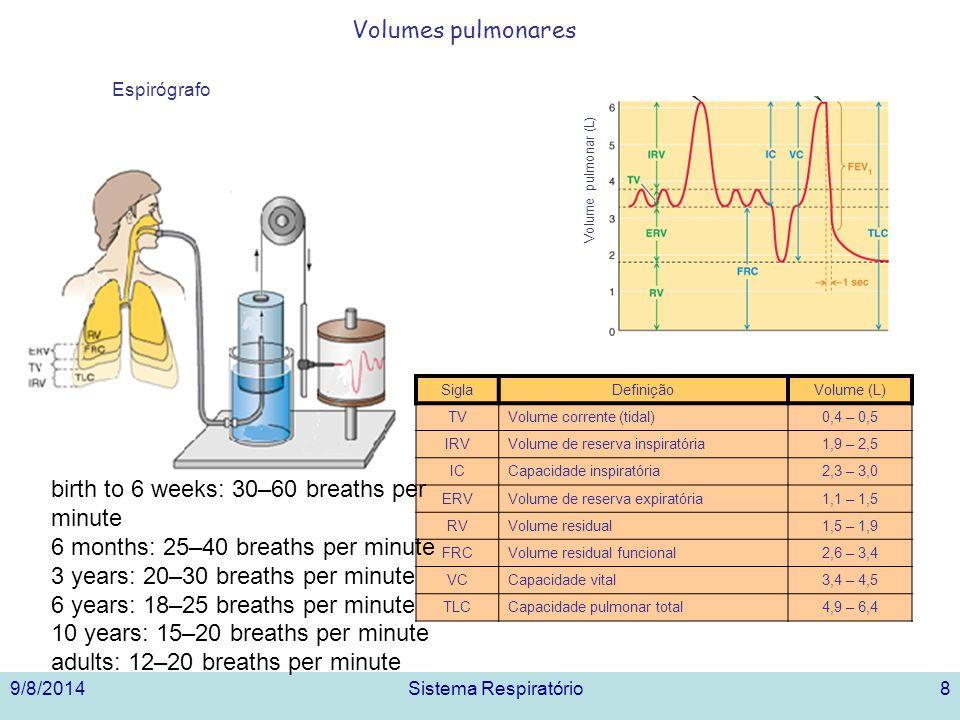 9/8/2014Sistema Respiratório8 Volumes pulmonares SiglaDefiniçãoVolume (L) TVVolume corrente (tidal)0,4 – 0,5 IRVVolume de reserva inspiratória1,9 – 2,5 ICCapacidade inspiratória2,3 – 3,0 ERVVolume de reserva expiratória1,1 – 1,5 RVVolume residual1,5 – 1,9 FRCVolume residual funcional2,6 – 3,4 VCCapacidade vital3,4 – 4,5 TLCCapacidade pulmonar total4,9 – 6,4 Volume pulmonar (L) Espirógrafo birth to 6 weeks: 30–60 breaths per minute 6 months: 25–40 breaths per minute 3 years: 20–30 breaths per minute 6 years: 18–25 breaths per minute 10 years: 15–20 breaths per minute adults: 12–20 breaths per minute
