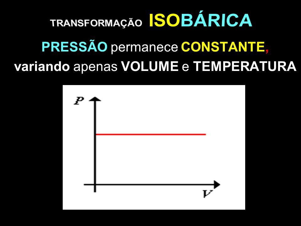 PRESSÃO permanece CONSTANTE, variando apenas VOLUME e TEMPERATURA