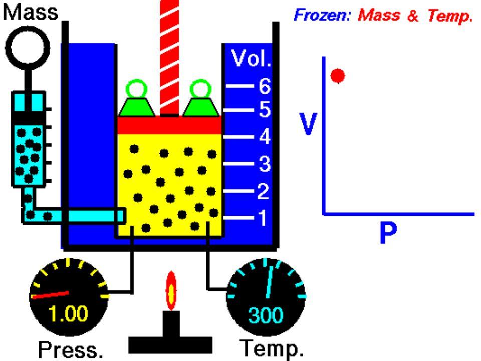 TRANSFORMAÇÃO ISOVOLUMÉTRICA Obedece a lei de CHARLES Se o volume do gás for mantido constante, então sua pressão será diretamente proporcional a sua temperatura absoluta 12 de Novembro de 1746 - 7 de Abril de 1823 Século XIX