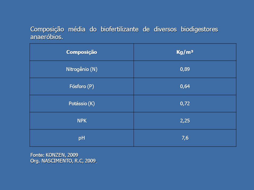 ComposiçãoKg/m³ Nitrogênio (N) 0,89 Fósforo (P) 0,64 Potássio (K) 0,72 NPK2,25 pH7,6 Fonte: KONZEN, 2009 Org.