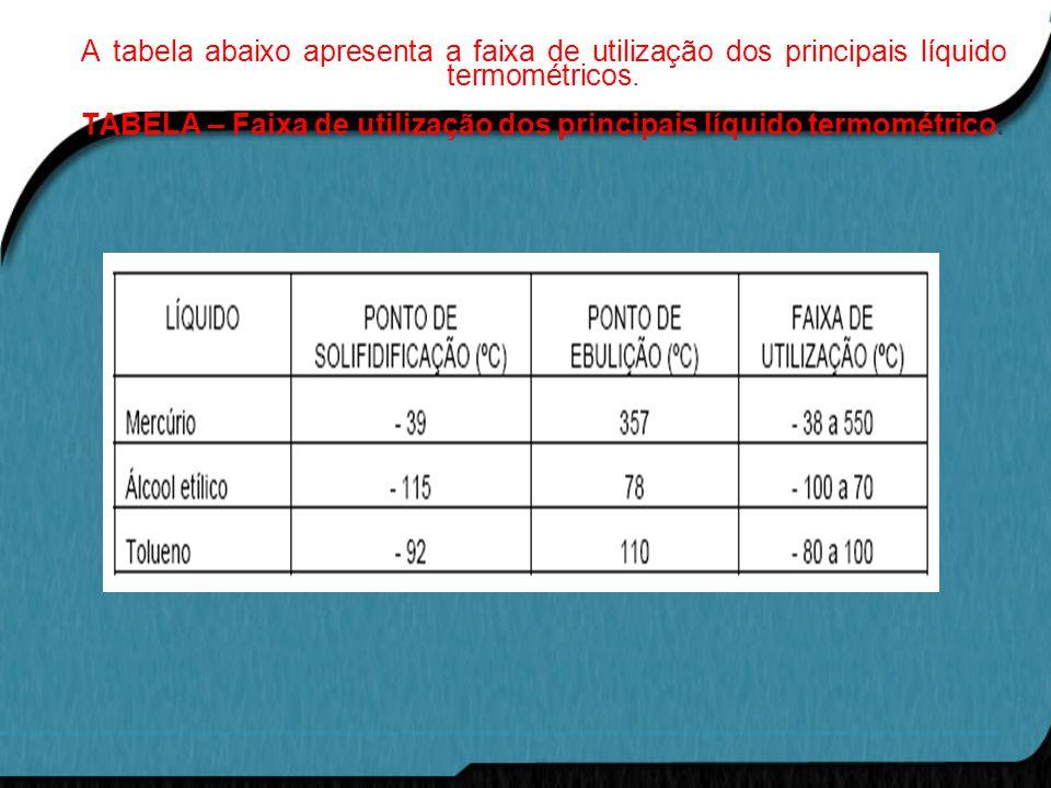 A tabela abaixo apresenta a faixa de utilização dos principais líquido termométricos. TABELA – Faixa de utilização dos principais líquido termométrico
