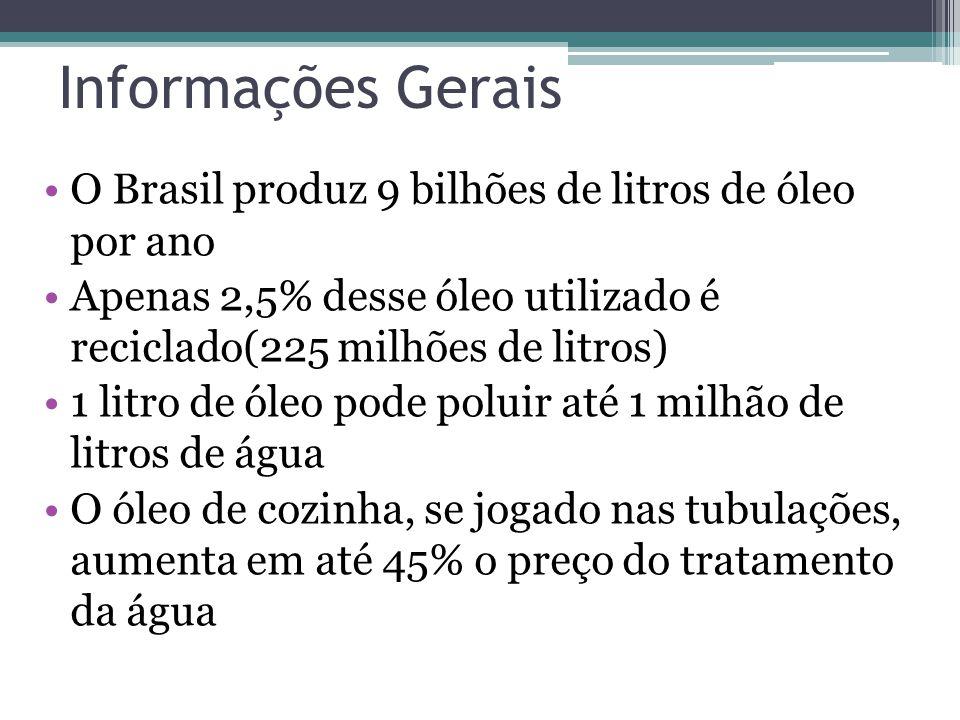 Informações Gerais O Brasil produz 9 bilhões de litros de óleo por ano Apenas 2,5% desse óleo utilizado é reciclado(225 milhões de litros) 1 litro de óleo pode poluir até 1 milhão de litros de água O óleo de cozinha, se jogado nas tubulações, aumenta em até 45% o preço do tratamento da água
