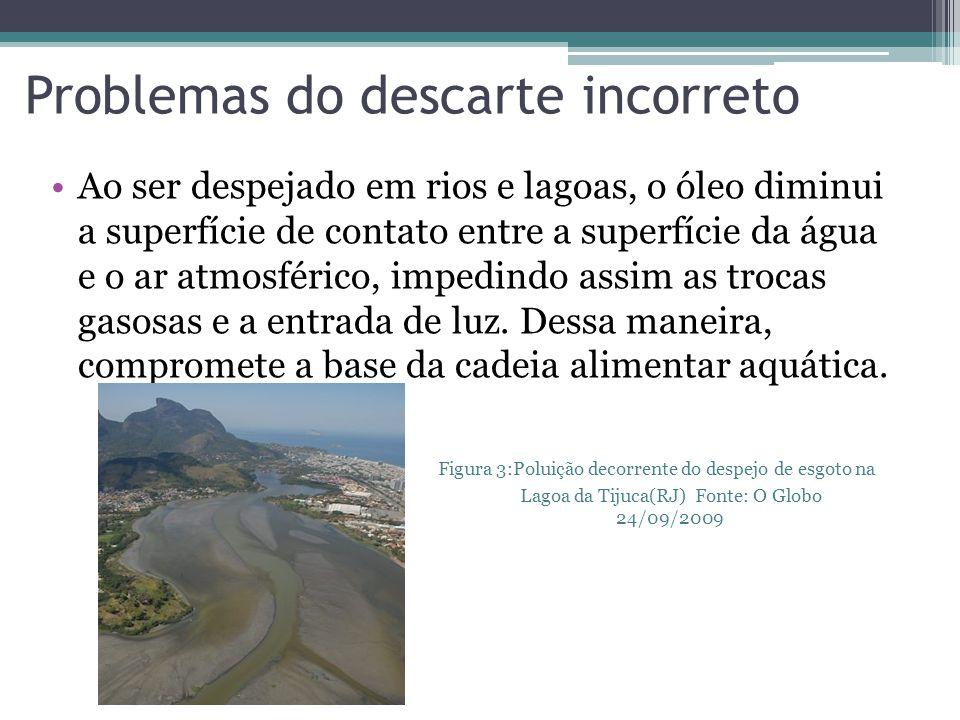 Projetos e iniciativas 2)ONG Trevo -Maior empresa destinada ao recolhimento de óleo na cidade de São Paulo -Possui 4500 estabelecimentos fixos de coletas -Possui 30 Kombis para realização da coleta na cidade -Recolhe cerca de 300 toneladas de óleo de cozinha mensalmente.