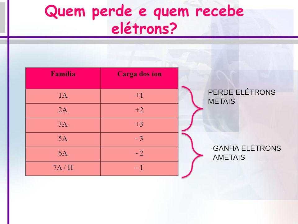 Ligação entre o cálcio (metal) e o cloro (ametal) Ligação entre o cálcio (metal) e o cloro (ametal) 20 Ca - ( tende a ceder 2 elétrons) 17 Cl – (tende