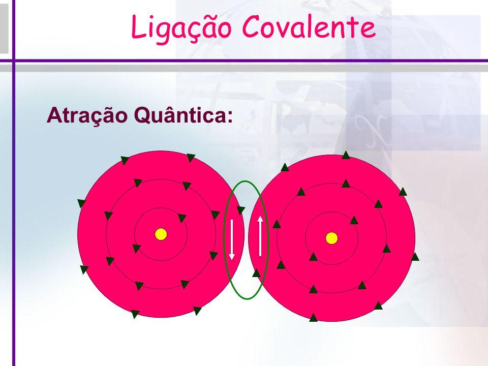 Configuração dos Átomos: Ligação covalente