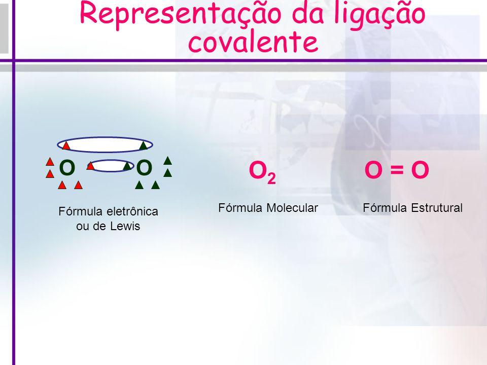 Atração Quântica: Ligação Covalente