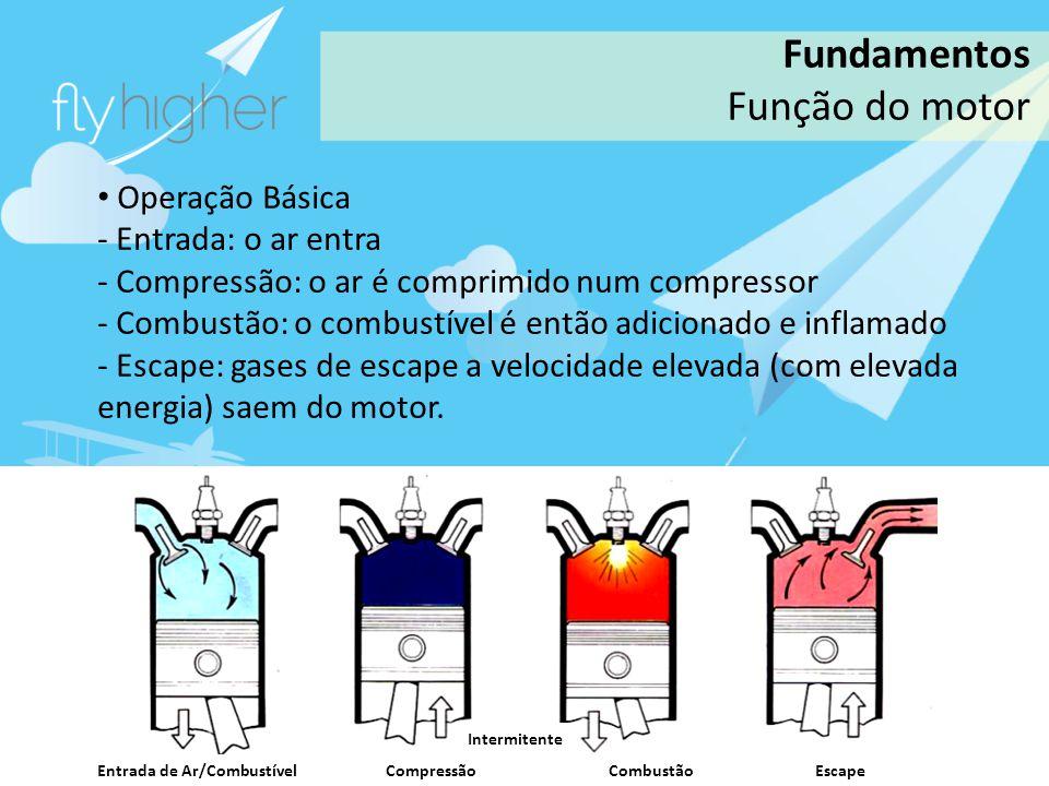 www.flyhigher.eu Fundamentos Função do motor Operação Básica - Entrada: o ar entra - Compressão: o ar é comprimido num compressor - Combustão: o combu