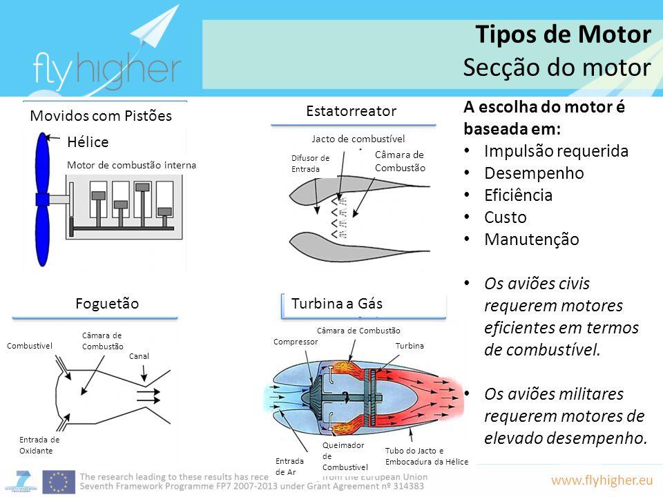 www.flyhigher.eu A escolha do motor é baseada em: Impulsão requerida Desempenho Eficiência Custo Manutenção Os aviões civis requerem motores eficiente
