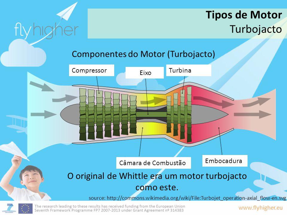 www.flyhigher.eu Componentes do Motor (Turbojacto) O original de Whittle era um motor turbojacto como este. Tipos de Motor Turbojacto source: http://c