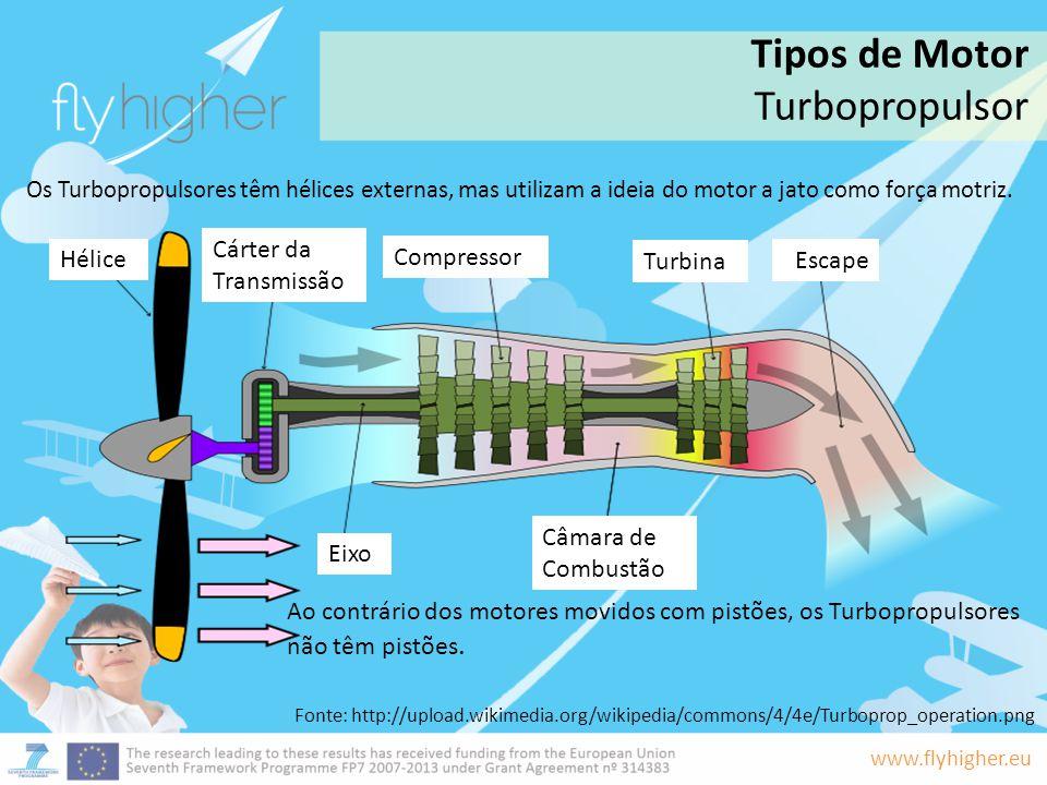 www.flyhigher.eu Os Turbopropulsores têm hélices externas, mas utilizam a ideia do motor a jato como força motriz. Ao contrário dos motores movidos co