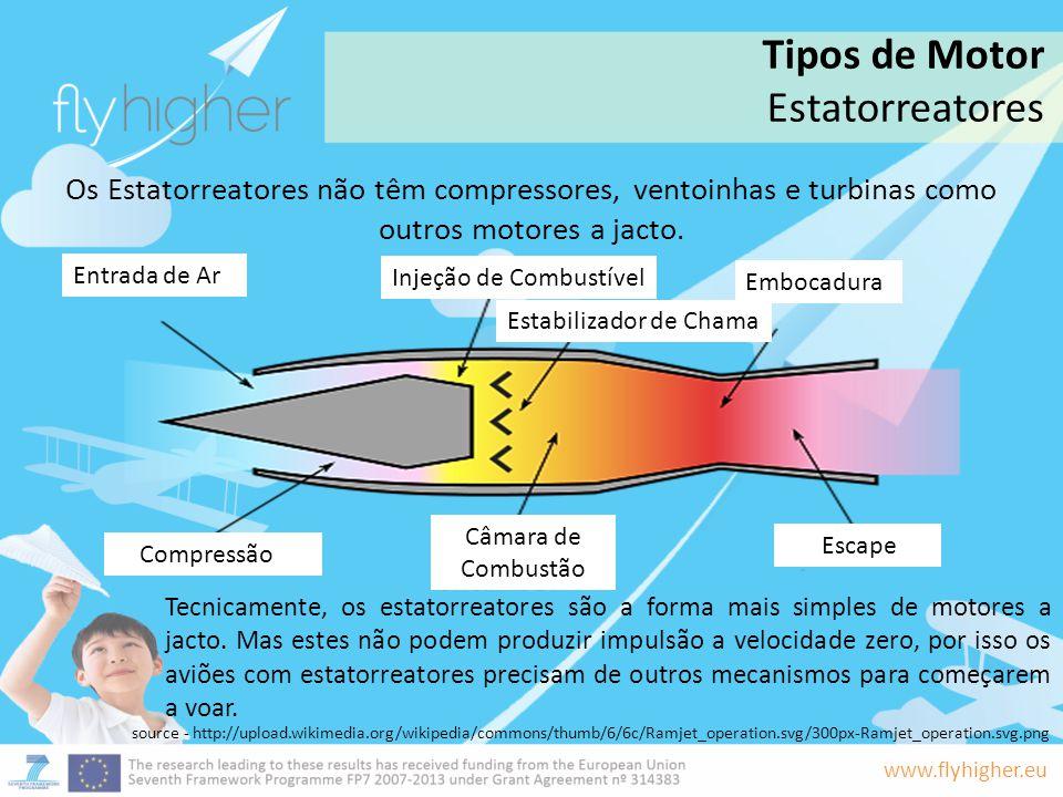 www.flyhigher.eu Os Estatorreatores não têm compressores, ventoinhas e turbinas como outros motores a jacto. Tecnicamente, os estatorreatores são a fo